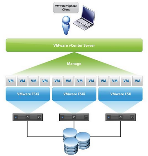 Esquema virtualización de servidores.png