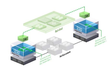 VMware NSX.png