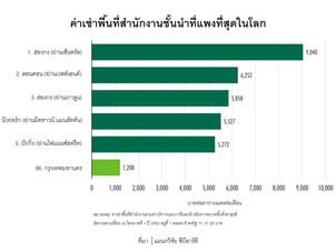 กรุงเทพฯ รั้งอันดับ 86 ค่าเช่าสำนักงานที่แพงที่สุดในโลก