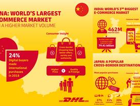 DHL Express เผยข้อมูลตลาดอีคอมเมิร์ซระหว่างประเทศที่สำคัญในเอเชีย...แนะไทยเปิดการค้าอีคอมเมิร์ซกับจี