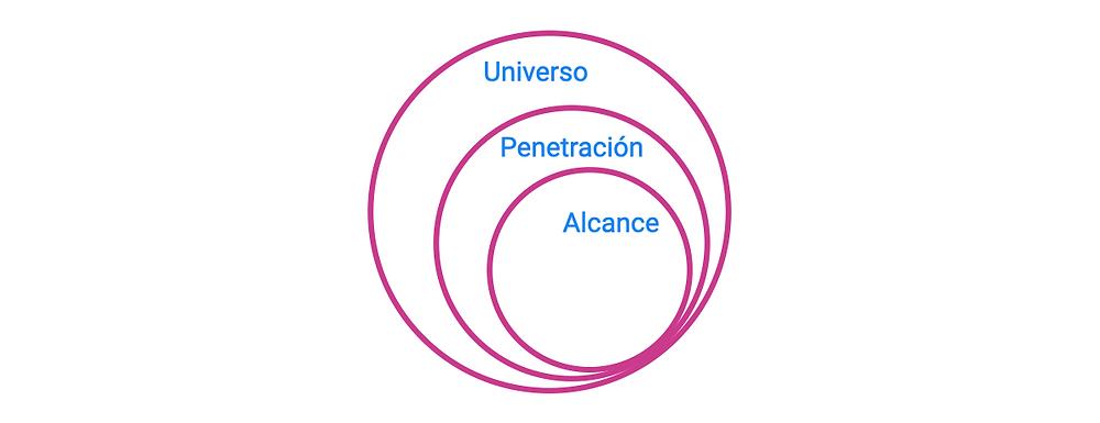Las audiencias publicitarias explicadas como un diagrama de Venn