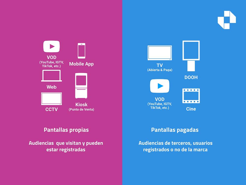 Linchpin. Buenos Aires. Argentina. La integración de información correspondiente a audiencias propias y pagadas es posible. Este es un ejemplo de integración de pantallas con capacidad de transmitir material audiovisual (Video).