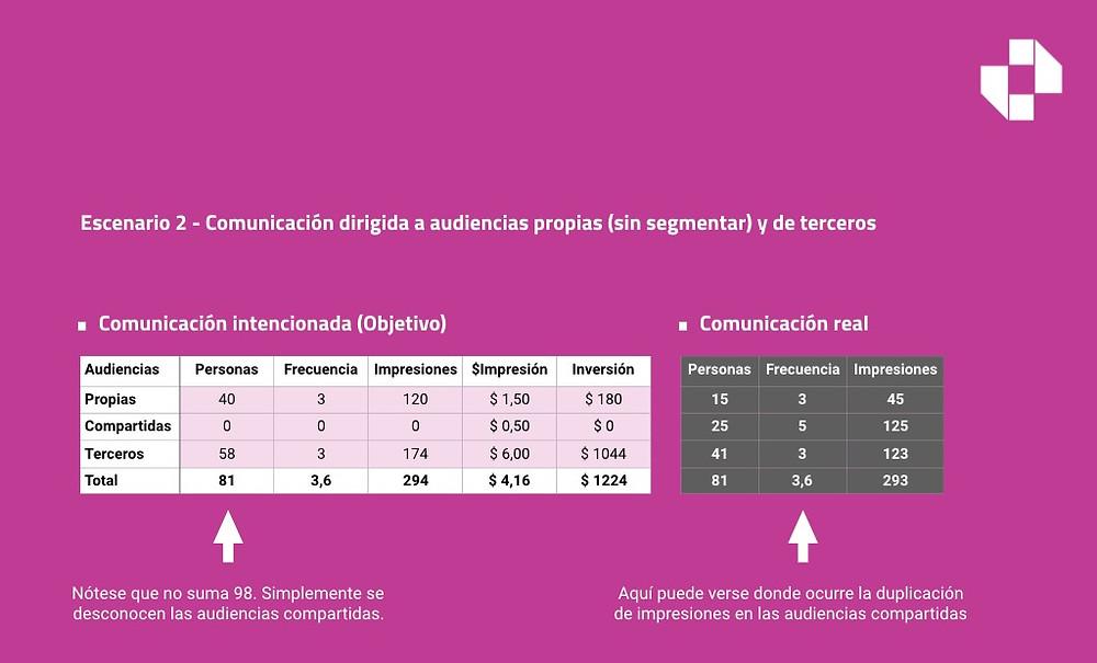 Linchpin. Buenos Aires. Tabla de escenario 2. Comunicación dirigida a audiencias propias (sin segmentar) y de terceros.