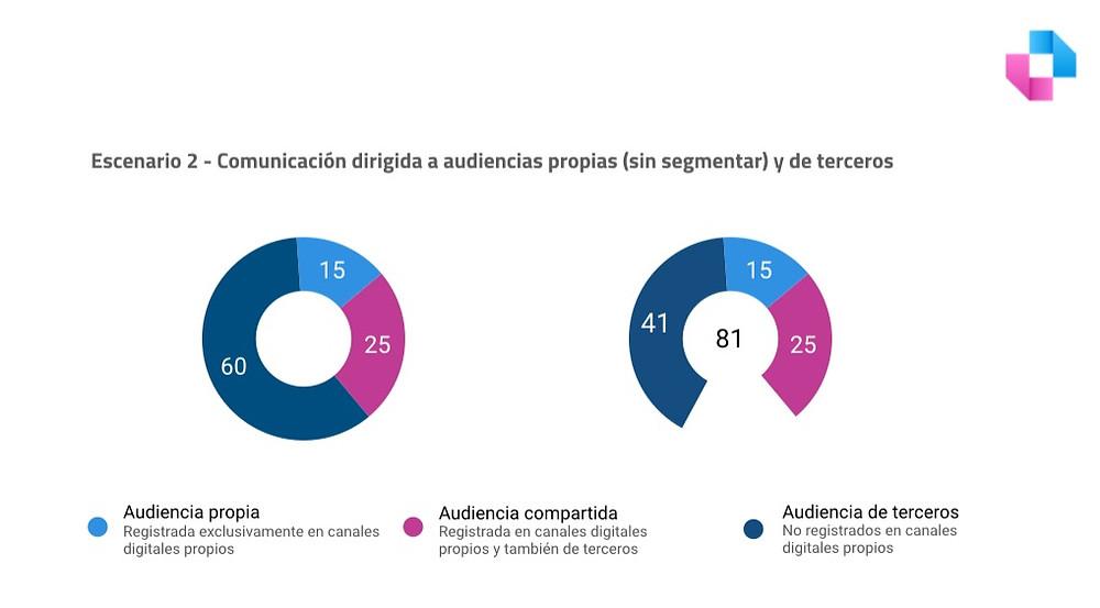 Linchpin. Buenos Aires. Argentina. Escenario 2. Comunicación dirigida a audiencias propias (sin segmentar) y de terceros.