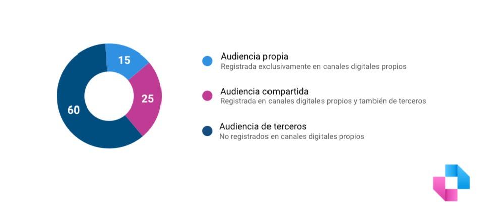 Linchpin. Buenos Aires. Argentina. Ejemplo de segmentación de audiencias propias, compartidas y de terceros a partir de un universo de 100 personas.