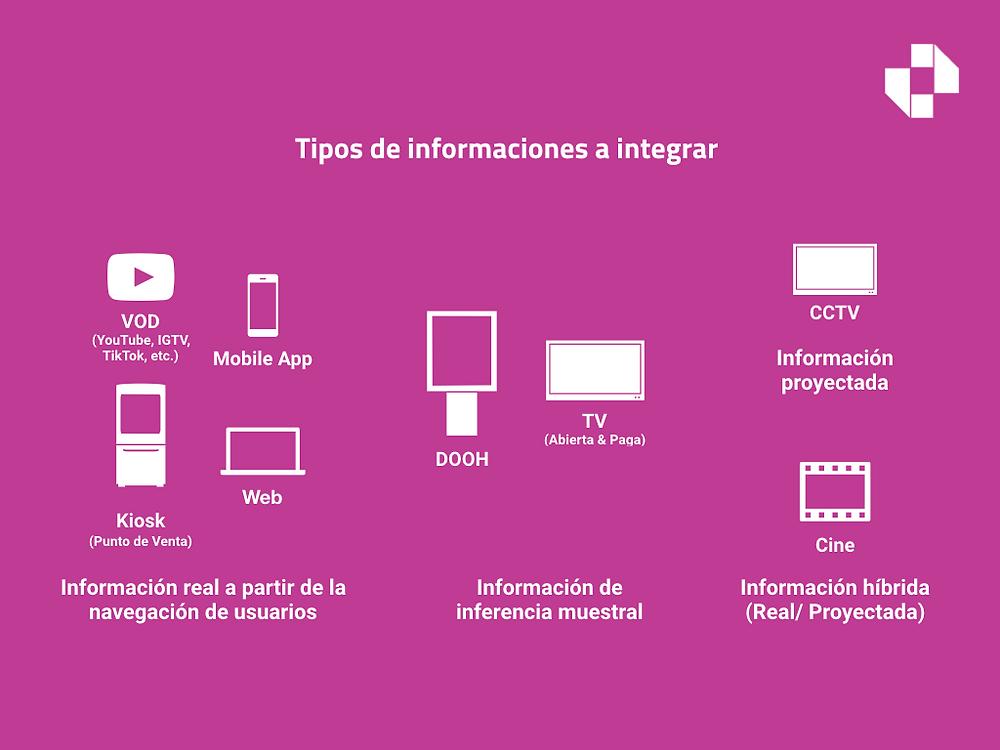 Linchpin. Buenos Aires. Argentina. Tres son los tipos de información más comunes para integrar. Información real, información muestral e información estimada.