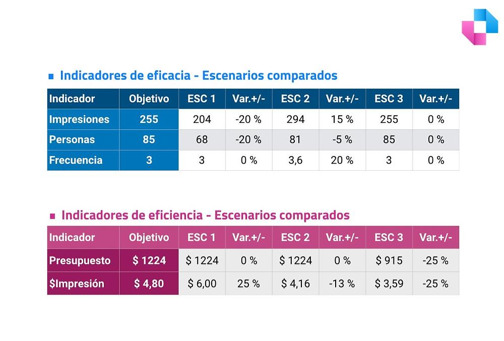 Linchpin. Buenos Aires. Argentina. Ejemplo de una tabla de performance de campañas dirigidas a audiencias (escenarios comparados).