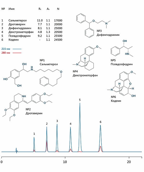 ВЭЖХ сальметерол дротаверин дифенгидрамин димедрол декстрометорфан псевдоэфедрин кодеин