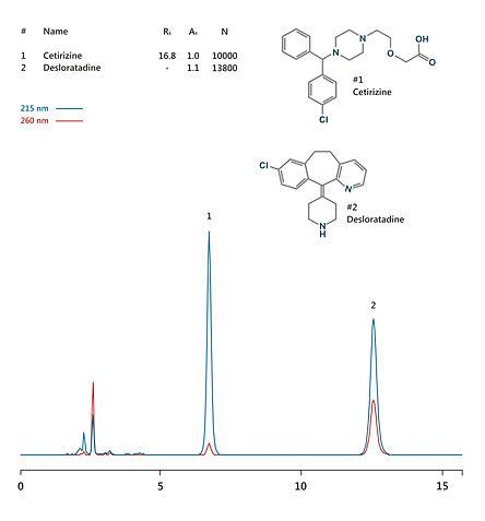 HPLC analysis of antihistamine drugs (cetirizine and desloratadine) IBSpharmHS-1 HPLC column IBS