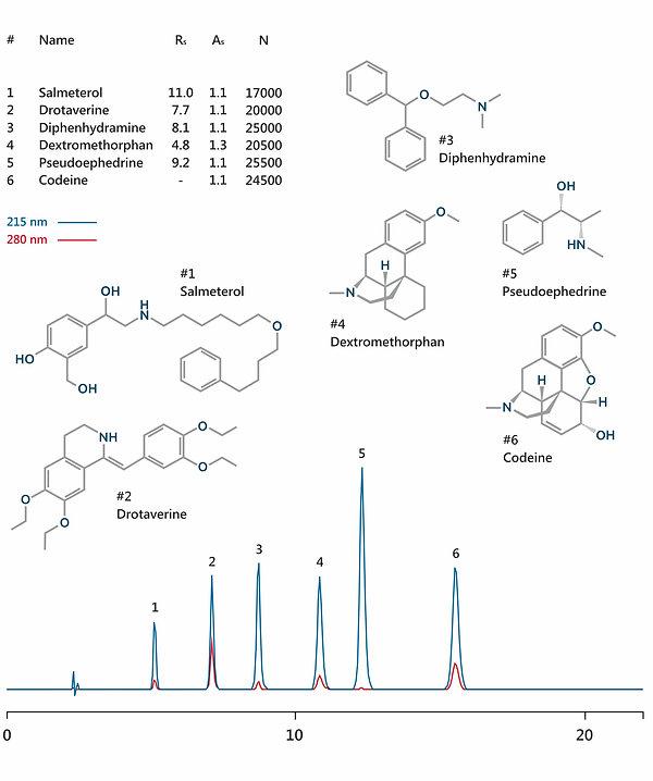 HPLC analysis bronchodilator, antitussive and antispasmodic drugs (salmeterol, pseudoephedrine, dextromethorphan, codeine, drotaverin and diphenhydramine) IBSpharmMA-1 HPLC column IBS