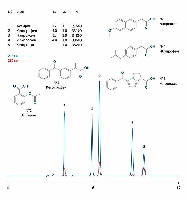 ВЭЖХ ацетилсалициловая аспирин кетопрофен напроксен ибупрофен кеторолак