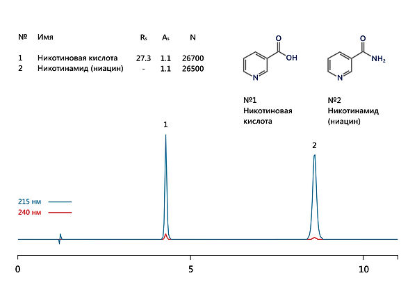 ВЭЖХ никотинамид ниацинамид никотиновая ниацин