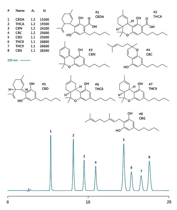 HPLC analysis of cannabinoids: cannabidiolic acid (CBDA), d9-tetrahydro-cannabinolic acid (THCA), cannabinol (CBN), canncabichromene (CBC), cannabidiol (CBD), d8-tetrahydrocannabinol (THC8), d9-tetrahydrocannabinol (THC9), cannabigerol (CBG) IBSpharmCN-1 HPLC column IBS