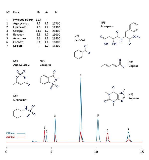 ВЭЖХ ацесульфам цикламат сахарин бензоат аспартам сорбат кофин бензойная сорбиновая