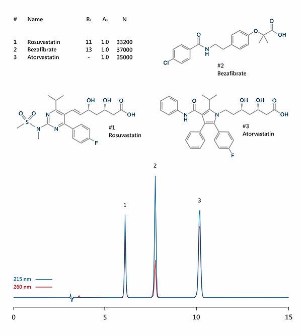 HPLC analysis of atorvastatin, rosuvastatin and bezafibrate IBSpharmHL-1 HPLC column IBS