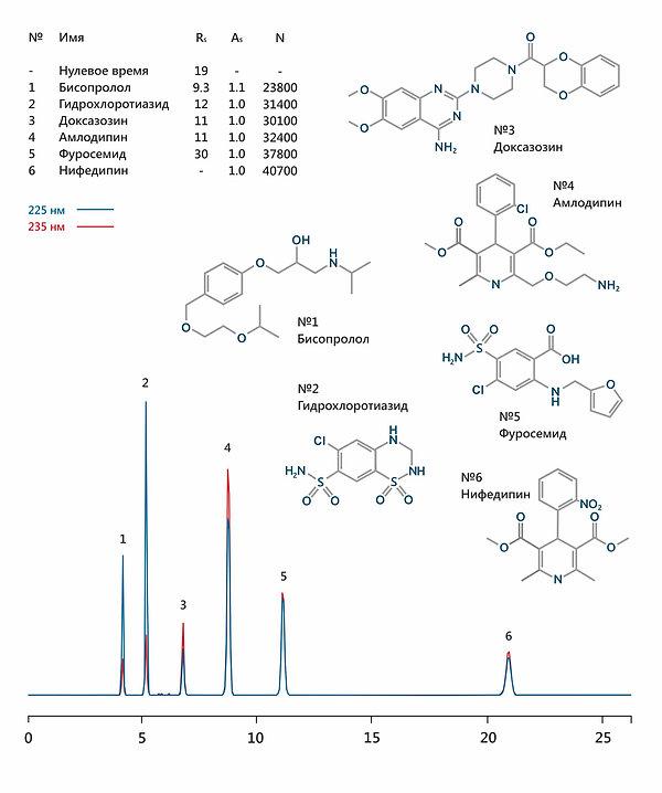 ВЭЖХ бисопролол гидрохлоротиазид доксазозин амлодипин фуросемид нифедипин