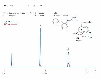 ВЭЖХ фенилтолоксамин кодеин