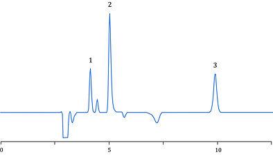 Methionine, Threonine, Lysine, premixes, HPLC, Agilent, Shimadzu, Waters, Thermo Scientific