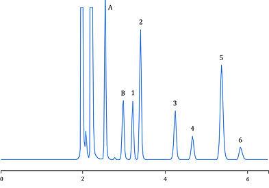 Cetirizine, Chloropyramine, Chlorpheniramine, Pheniramine, Desloratadine, Doxylamine, HPLC, Agilent, Shimadzu, Waters, Thermo Scientific