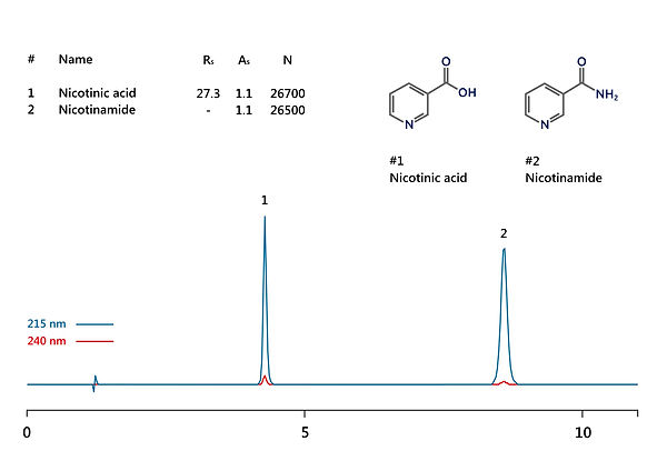 HPLC analysis of nicotinamide (niacin) and nicotinic acid IBSnutriNA-1 HPLC column IBS  