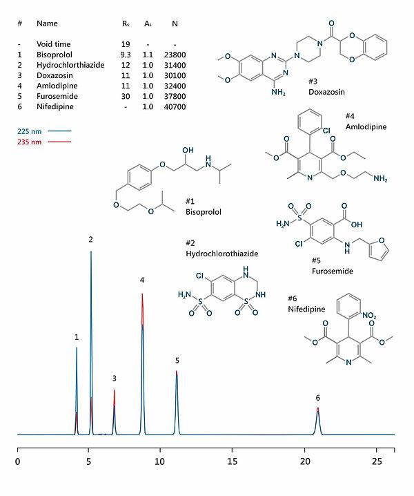HPLC analysis of antihypertensive drugs (bisoprolol, doxazosin, amlodipine, nifedipine, furosemide, and hydrochlorothiazide) IBSpharmAH-1 HPLC column IBS