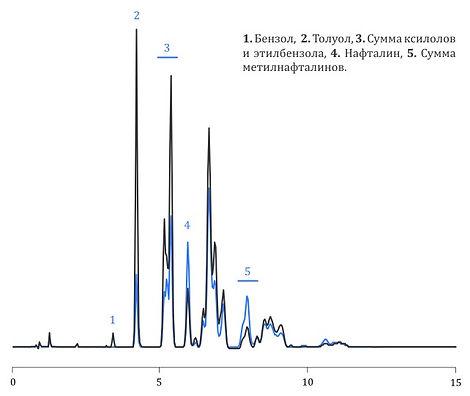 ВЭЖХ система жидкостной хроматограф agilent infinity аджилент shimadzu lc-20 шимадзу thermo термо waters аквахром цена аквилон элсико ацетонитрил  качество фальсификация бензина дизельного топлива ГОСТ бензол толуол нафталин
