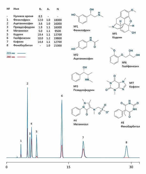 ВЭЖХ фенилэфрин мезатон ацетаминофен парацетамол псевдоэфедрин метамизол анальгин кодеин гвайфенезин кофеин фенобарбитал