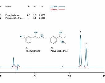 HPLC analysis phenylephrine and pseudoephedrine IBSpharmMA-1 HPLC column IBS