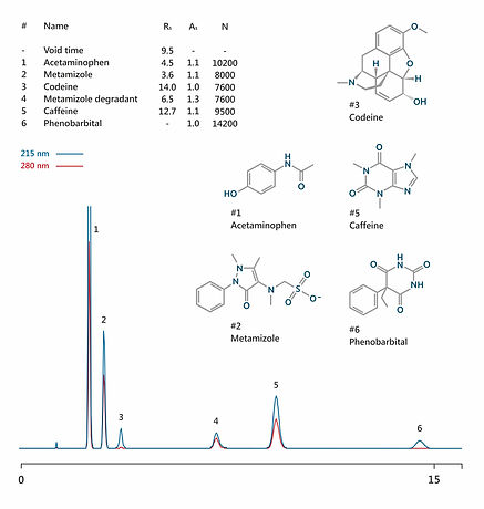 HPLC analysis acetaminophen, metamizole, codeine, caffeine, phenobarbital IBSpharmCM-1 HPLC column IBS