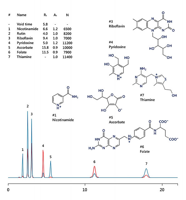 HPLC analysis of water-soluble vitamins: ascorbic acid (vitamin C), thiamine (vitamin B1), riboflavin (vitamin B2), nicotinamide (vitamin B3), pyridoxine (vitamin B6), folic acid (vitamin B9) and rutin (vitamin PP) IBSnutriBV-1 HPLC column IBS
