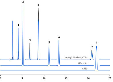 Bisoprolol, Hydrochlorothiazide, Doxazosin, Amlodipine, Furosemide, Indapamide, Nifedipine, Valsartan, HPLC, Agilent, Shimadzu, Waters, Thermo Scientific