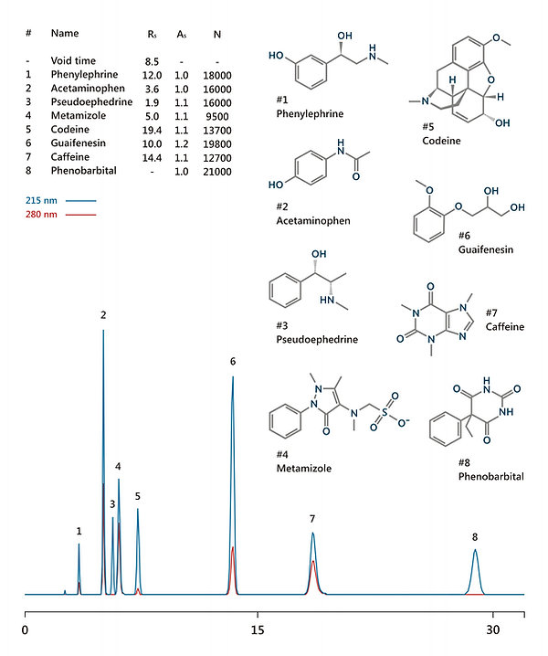 HPLC analysis of acetaminophen (paracetamol), caffeine, guaifenesin, phenobarbital, metamizole, phenylephrine, pseudoephedrine, and codeine IBSpharmCM-1 HPLC column IBS