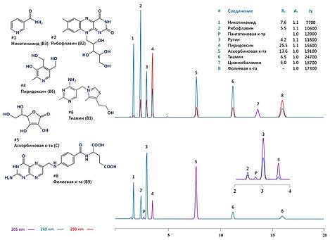 ВЭЖХ система жидкостной хроматограф agilent infinity аджилент shimadzu lc-20 шимадзу thermo термо waters аквахром цена аквилон элсико ацетонитрил  водорастворимые витамины ГОСТ БАД премикс тиамин рибофлавин никотинамид пиридоксин пантотеновая аскорбиновая фолиевая кислота
