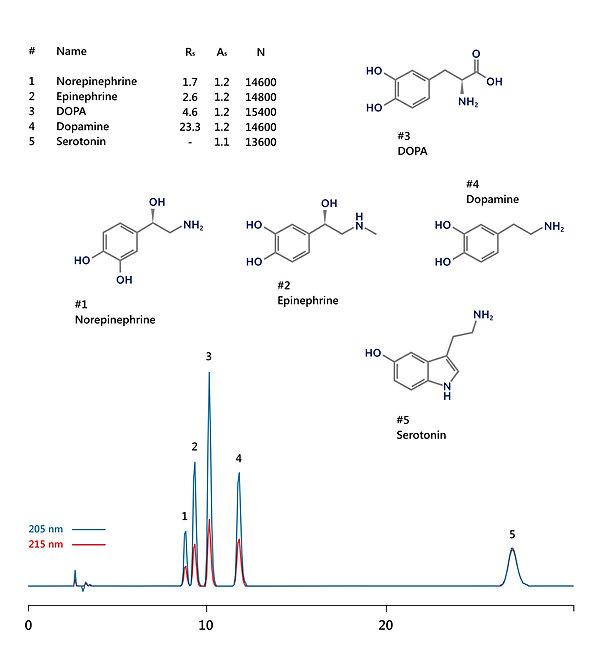 HPLC analysis of catecholamines: norepinephrine, epinephrine, DOPA, dopamine, serotonin IBSpharm CA-1 IBS