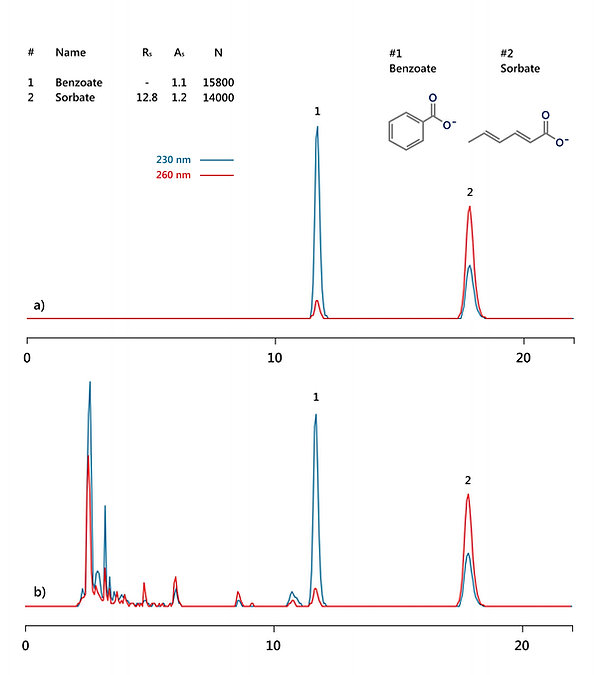 HPLC analysis of benzoic and sorbic acids in juices and beverages using the 100% aqueous mobile phase IBSnutriPS-1 HPLC column IBS