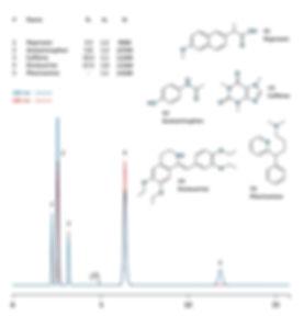 HPLC analysis naproxen, acetaminophen, caffeine, drotaverine, pheniramine IBSpharmHS-1 HPLC column IBS