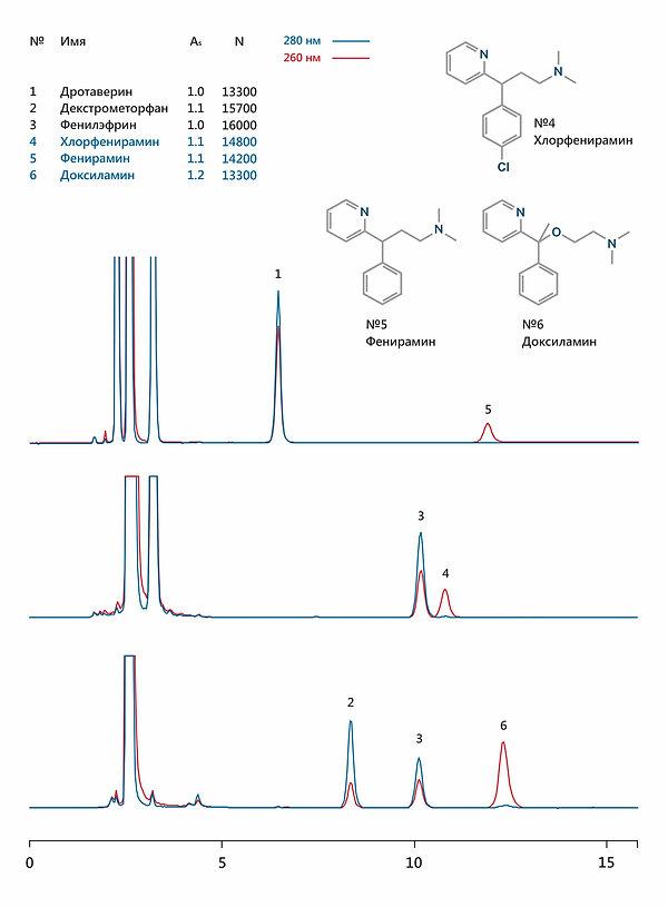ВЭЖХ фенирамин хлорфенирамин доксиламин