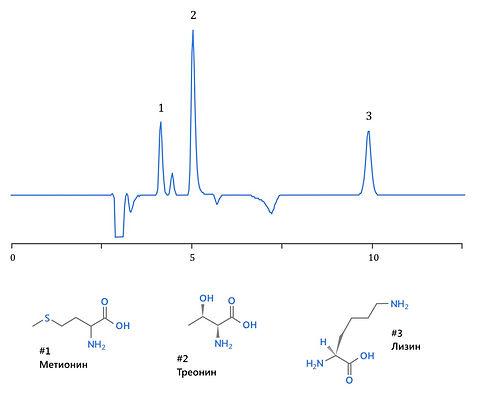 ВЭЖХ система жидкостной хроматограф agilent infinity аджилент shimadzu lc-20 шимадзу thermo термо waters аквахром цена аквилон элсико ацетонитрил  аминокислоты премикс ГОСТ метионин треонин лизин