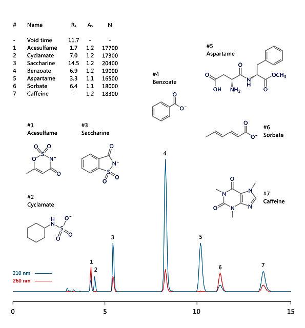 HPLC analyssi of aspartame, acesulfame, saccharin, cyclamate, benzoic acid, sorbic acid and caffeine IBSnutriPS-1 HPLC column IBS