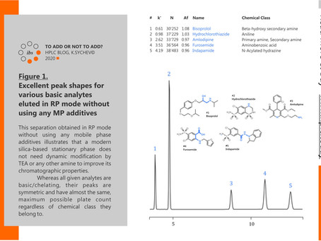 TO ADD OR NOT TO ADD - HPLC BLOG, K.SYCHEV© 2020