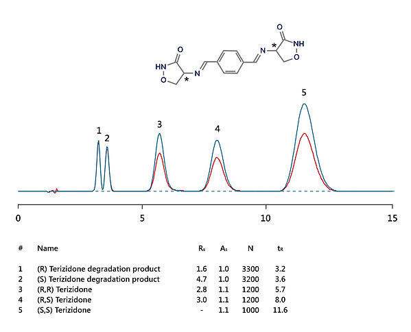Chiral HPLC separation of terizidone enantiomers