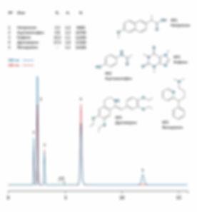 ВЭЖХ Пенталгин напроксен ацетаминофен парацетамол кофеин дротаверин фенирамин
