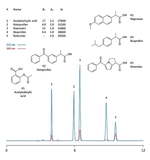 HPLC analysis of acetylsalicylic acid, ketoprofen, naproxen, ibuprofen, and ketorolac IBSpharmIN-1 HPLC column IBS