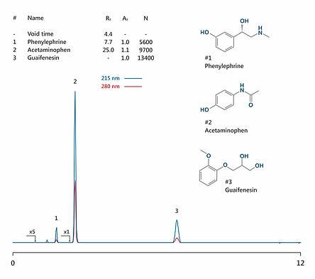 HPLC analysis phenylephrine, acetaminophen, guaifenesin IBSpharmCM-1 HPLC column IBS