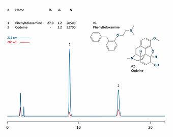 HPLC analysis of codeine and phenyltoloxamine IBSpharmMA-1 HPLC column IBS