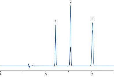 Rosuvastatin, Bezafibrate, Atorvastatin, HPLC, Agilent, Shimadzu, Waters, Thermo Scientific
