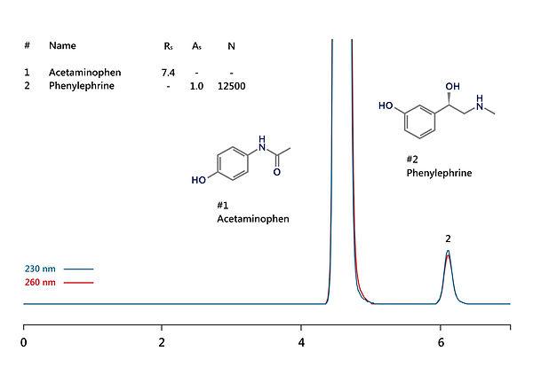 HPLC analysis phenylephrine in drug syrup containing acetaminophen (paracetamol) IBSpharmCA-1 IBS