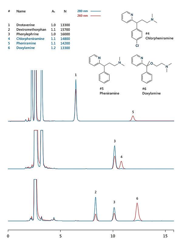 HPLC analysis of phenyramine, chlorpheniramine and doxylamine in caugh cold flu medications IBSpharmHS-1 HPLC column IBS