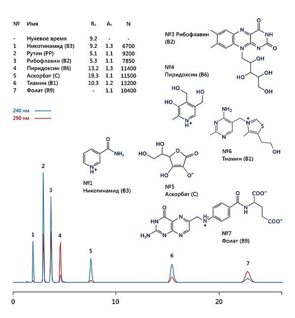 ВЭЖХ водорастворимые витамины никотинамид рутин рибофлавин пиридоксин аскорбиновая фолиевая тиамин