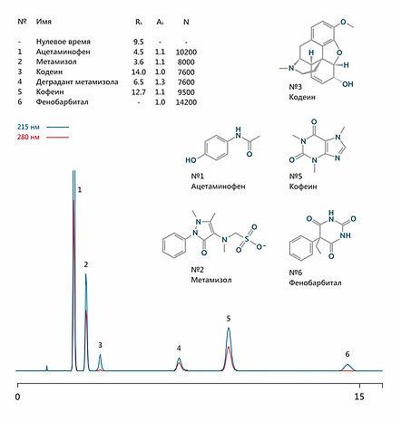 ВЭЖХ Седалгин ацетаминофен парацетамол метамизол анальгин кодеин кофеин фенобарбитал
